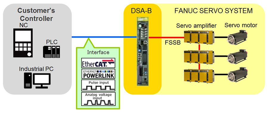 FANUC Digital Servo Adapter-MODEL B - CNC - FANUC CORPORATION