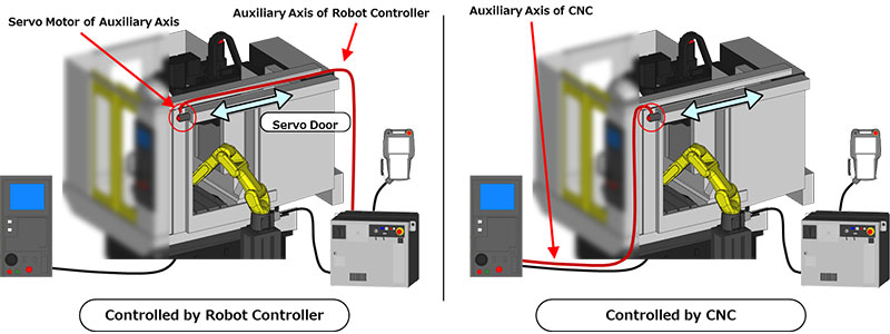 Servo Door - Introduction of Robots for the Machine Tending